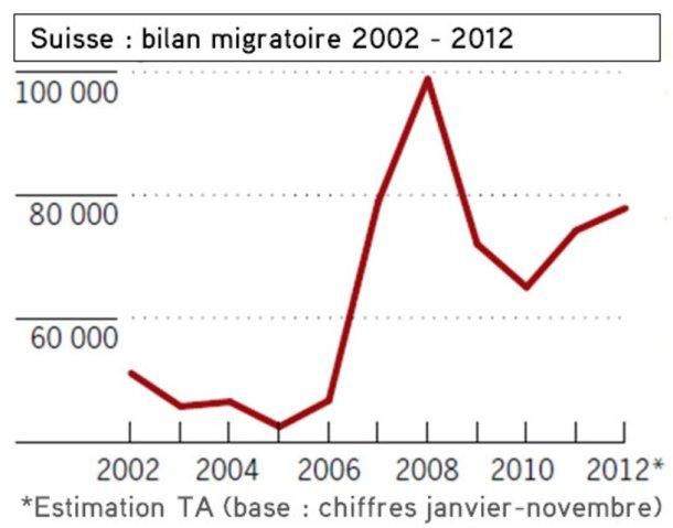 bilan migratoire