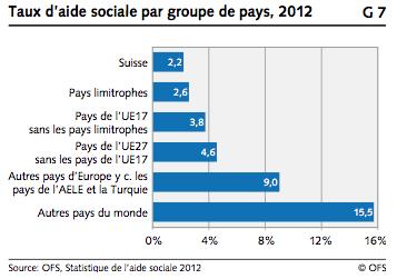 aide sociale par groupe de pays