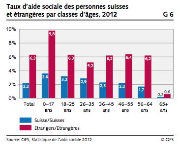 taux aide sociale graphique