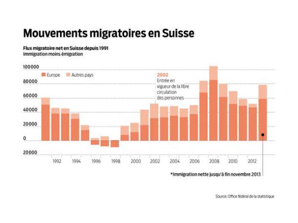 graphique mouvements migratoires en Suisse